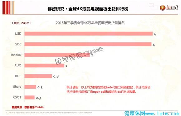 数据--2015q3全球4k液晶电视面板出货排行榜